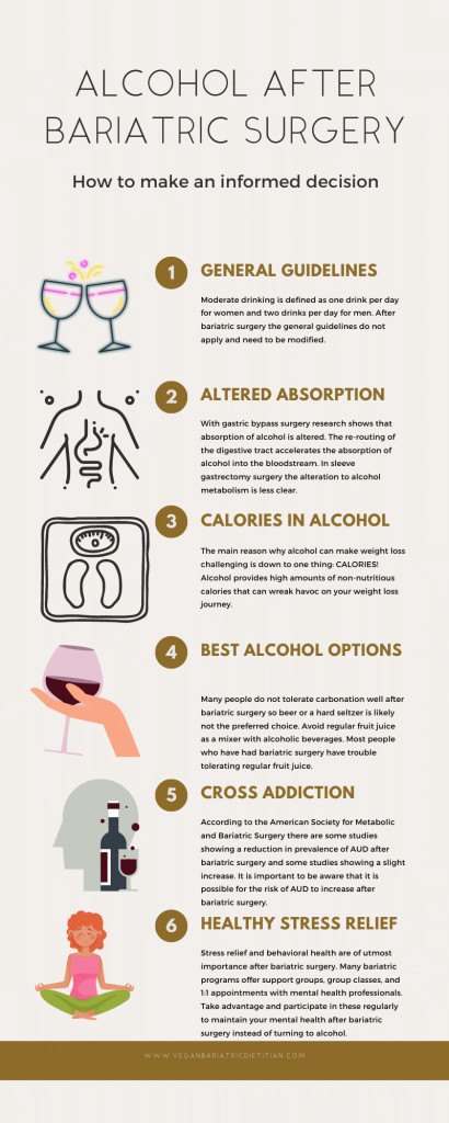 Alcohol After Bariatric Surgery infographic.