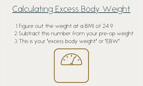 Calculating Excess Body Weight 1) Figure out the weight at a BMI of 24.9 2) Subtract this number from your pre-op weight 3) This is your 'excess body weight' or 'EBW'